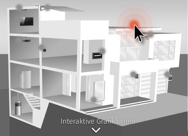Smart Home bis unters Dach: Unsere neue Serie