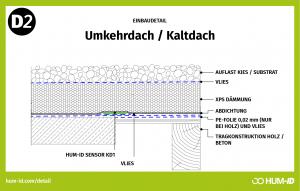 Umkehrdach / Kaltdach