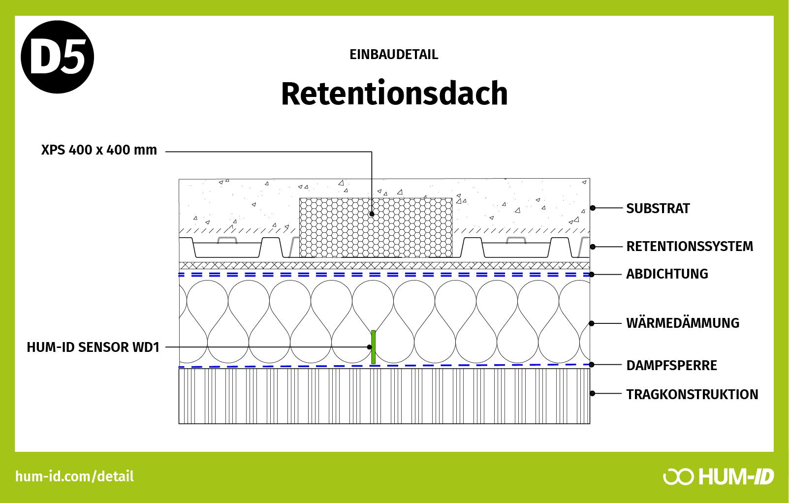 Sensoren für Retentionsdach
